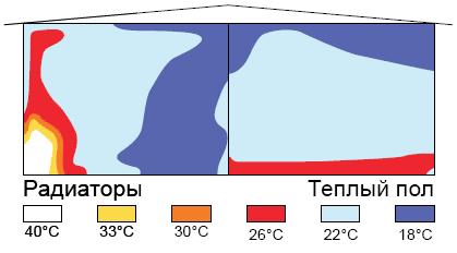 vodyanoj-teplyj-pol-v-novokuznecke