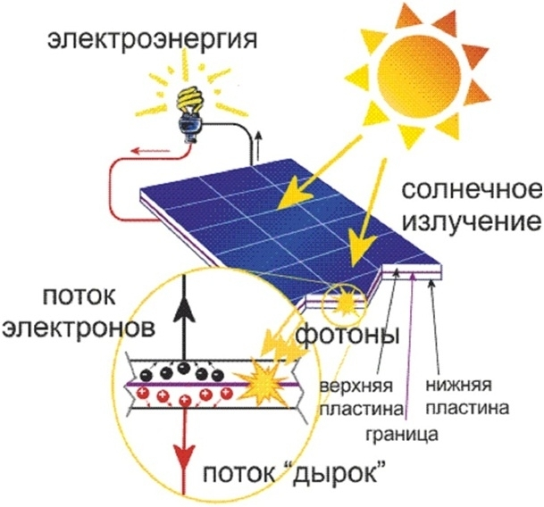 printsip-raboty-solnechnogo-modulya